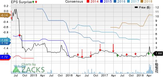 Marrone Bio Innovations, Inc. Price, Consensus and EPS Surprise