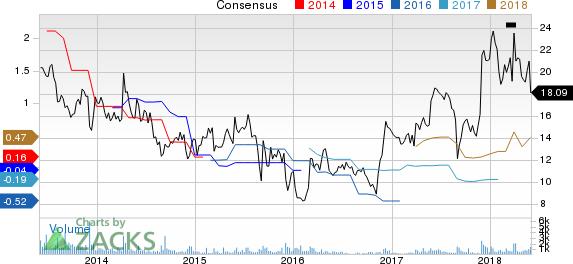 Titan Machinery Inc. Price and Consensus