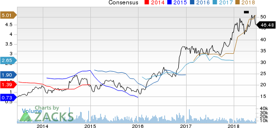 Top Ranked Value Stocks to Buy for June 20th: Steel Dynamics (STLD)