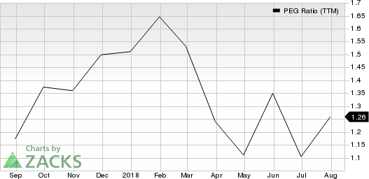 Atkore International Group Inc. PEG Ratio (TTM)