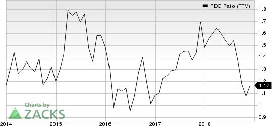 Jones Lang LaSalle Incorporated PEG Ratio (TTM)