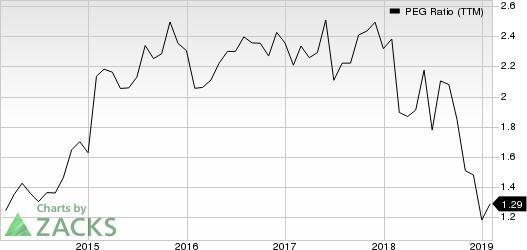 Booz Allen Hamilton Holding Corporation PEG Ratio (TTM)