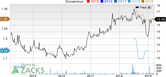 Mackinac Financial Corporation Price and Consensus