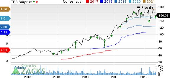 Burlington Stores, Inc. Price, Consensus and EPS Surprise