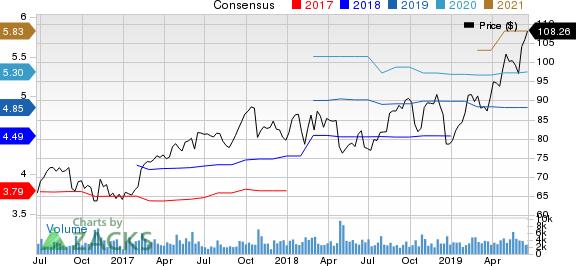 Allegion PLC Price and Consensus