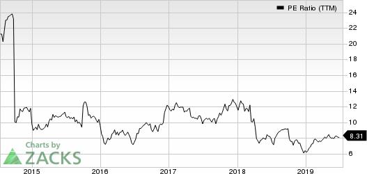 Radian Group Inc. PE Ratio (TTM)