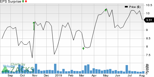 Seaspan Corporation Price and EPS Surprise