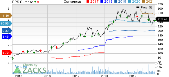Domino's Pizza Inc Price, Consensus and EPS Surprise
