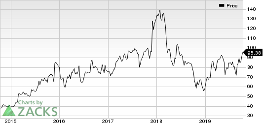 American Woodmark Corporation Price