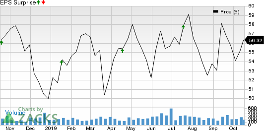 BancFirst Corporation Price and EPS Surprise