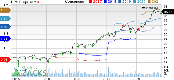 Brown & Brown, Inc. Price, Consensus and EPS Surprise