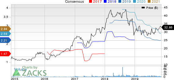 Triumph Bancorp, Inc. Price and Consensus