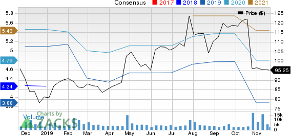 Hasbro, Inc. Price and Consensus