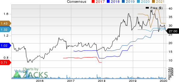 HMS Holdings Corp Price and Consensus