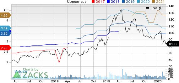 Xilinx, Inc. Price and Consensus