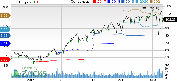 Hill-Rom Holdings, Inc. Price, Consensus and EPS Surprise