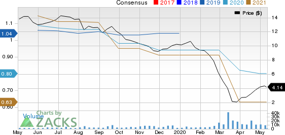 Enable Midstream Partners LP Price and Consensus