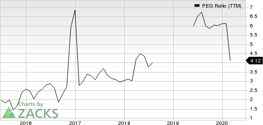 Delek Logistics Partners, L.P. PEG Ratio (TTM)