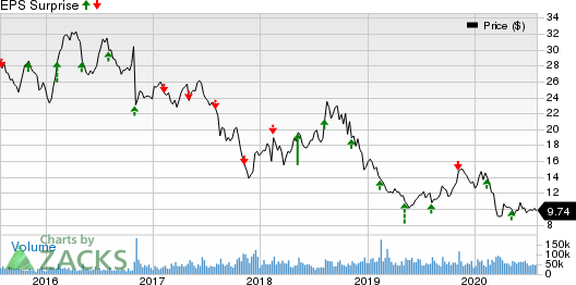 CenturyLink, Inc. Price and EPS Surprise