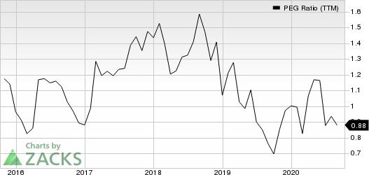 Centene Corporation PEG Ratio (TTM)