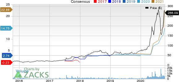Quidel Corporation Price and Consensus