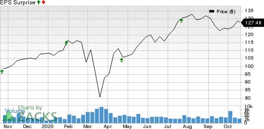 Nasdaq, Inc. Price and EPS Surprise