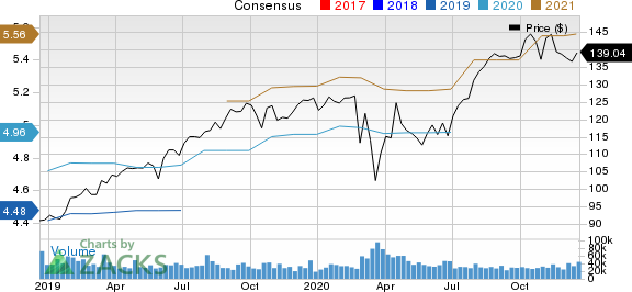 Procter & Gamble Company The Price and Consensus