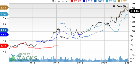 Walmart Inc. Price and Consensus