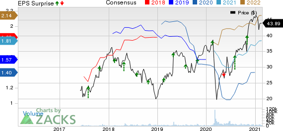 Ingersoll Rand Inc. Price, Consensus and EPS Surprise