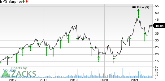 Vocera Communications, Inc. Price and EPS Surprise