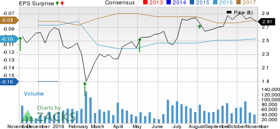 Zynga (ZNGA) Q3 Earnings: What's in the Cards this Time?