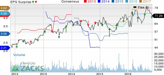 Motorola (MSI) Earnings and Revenues Beat Estimates in Q3