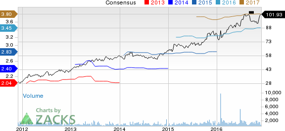 Pool Corp. Upgraded to Buy: Is it Part of Your Portfolio?