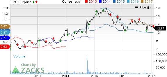 Janus Capital's (JNS) Q4 Earnings Miss; Stock Declines 3.7%