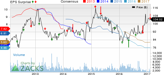 Agrium (AGU) Lags Earnings, Sales Estimates in Q4