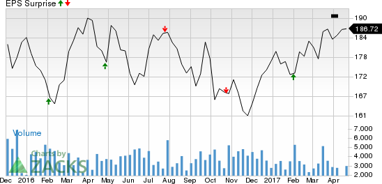 Can AvalonBay (AVB) Pull Off a Surprise in Q1 Earnings?
