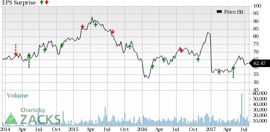 What's in the Cards for Hilton (HLT) this Earnings Season?
