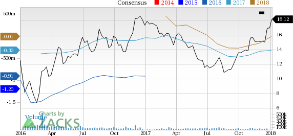 Marathon Oil Stock Quote Awesome Surging Earnings Estimates Signal Good News For Marathon Oil Mro