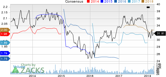 OGE Energy Corporation Price and Consensus