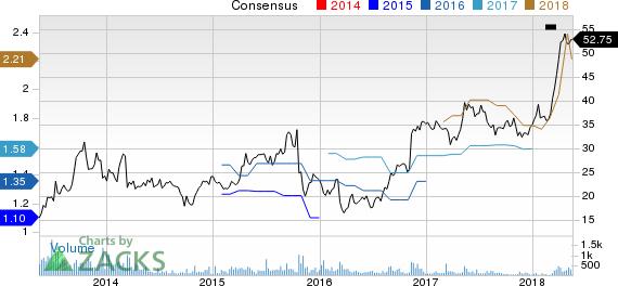 Addus HomeCare Corporation Price and Consensus