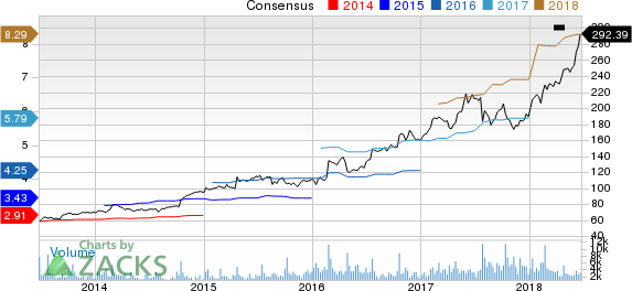 Domino's Pizza Inc Price and Consensus