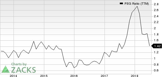 Echo Global Logistics, Inc. PEG Ratio (TTM)