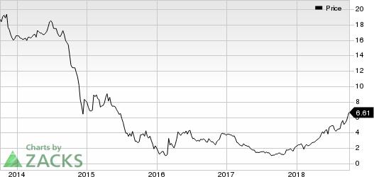 Denbury Resources Inc. Price
