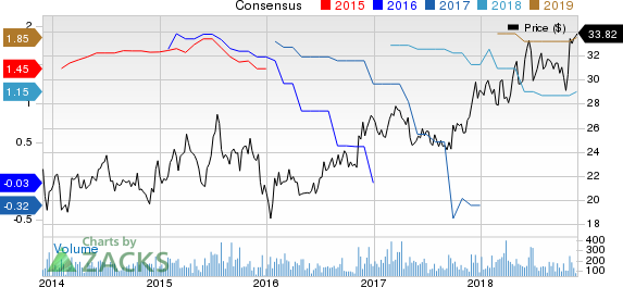 State Auto Financial Corporation Price and Consensus