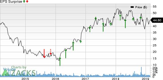MasTec, Inc. Price and EPS Surprise