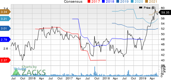 Bemis Company, Inc. Price and Consensus