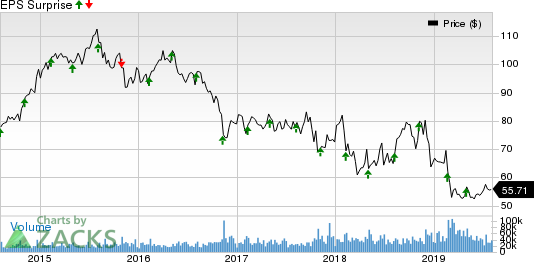 CVS Health Corporation Price and EPS Surprise