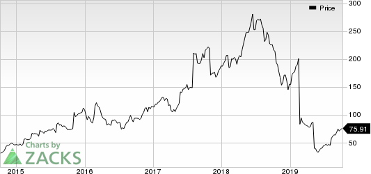 Stamps.com Inc. Price