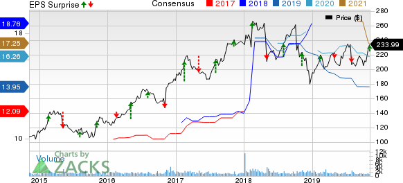Huntington Ingalls Industries, Inc. Price, Consensus and EPS Surprise