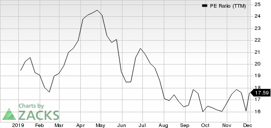 GreenTree Hospitality Group Ltd. Sponsored ADR PE Ratio (TTM)